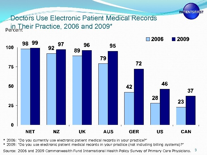 Doctors Use Electronic Patient Medical Records in Their Practice, 2006 and 2009* Percent *