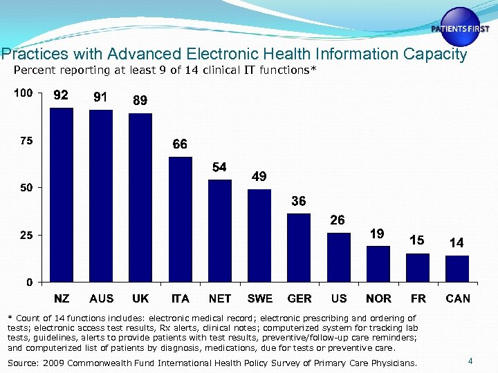 Practices with Advanced Electronic Health Information Capacity Percent reporting at least 9 of 14