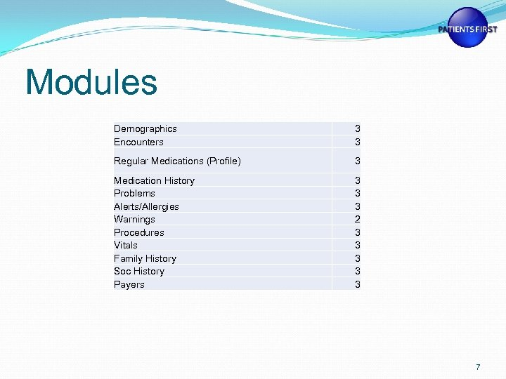 Modules Demographics Encounters 3 3 Regular Medications (Profile) 3 Medication History Problems Alerts/Allergies Warnings