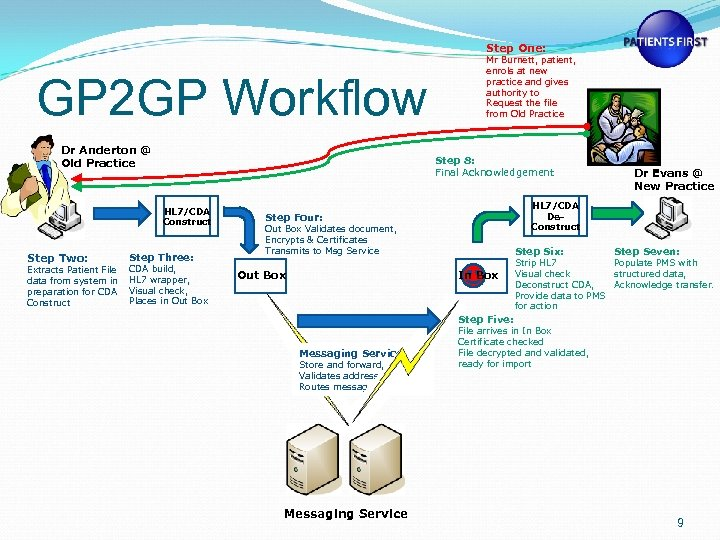 Step One: GP 2 GP Workflow Dr Anderton @ Old Practice Step 8: Final
