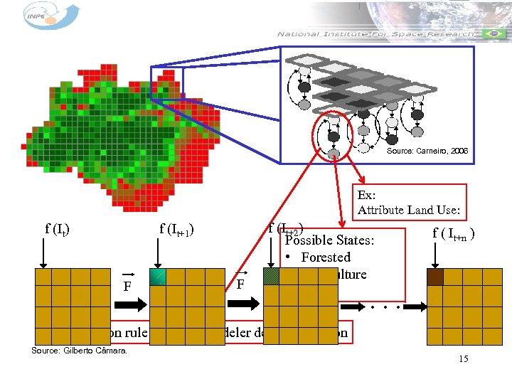Source: Carneiro, 2006 Ex: Attribute Land Use: f (It) f (It+1) F F f