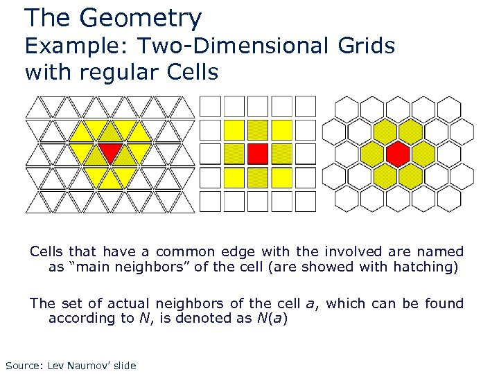 The Geometry Example: Two-Dimensional Grids with regular Cells that have a common edge with