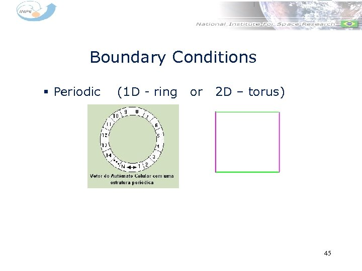 Boundary Conditions § Periodic (1 D - ring or 2 D – torus) 45