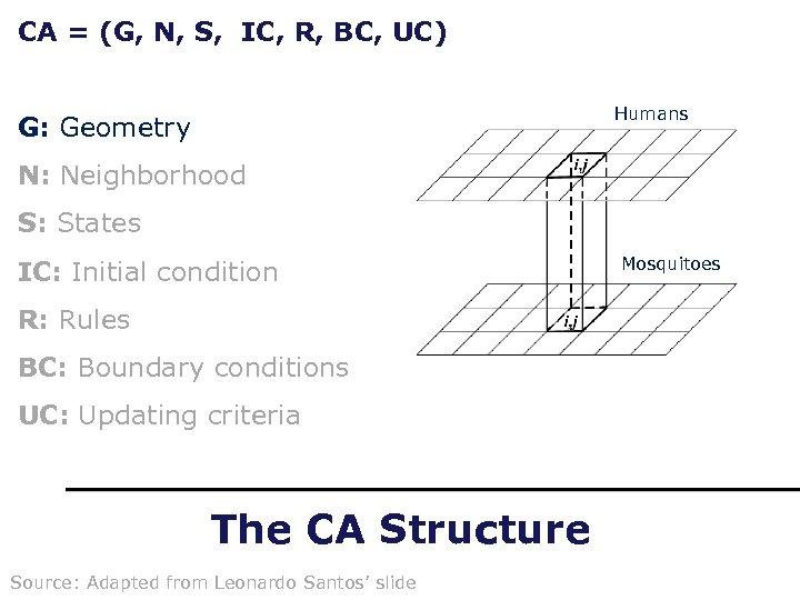 CA = (G, N, S, IC, R, BC, UC) Humans G: Geometry N: Neighborhood