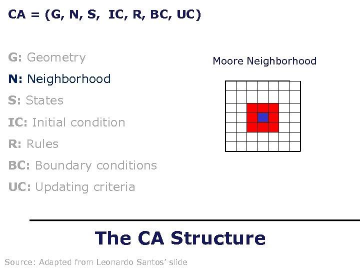CA = (G, N, S, IC, R, BC, UC) G: Geometry Moore Neighborhood N: