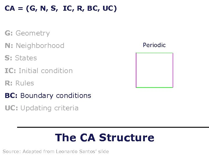 CA = (G, N, S, IC, R, BC, UC) G: Geometry N: Neighborhood Periodic