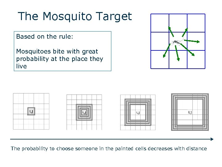 The Mosquito Target Based on the rule: Mosquitoes bite with great probability at the