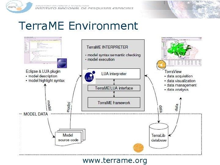 Terra. ME Environment www. terrame. org