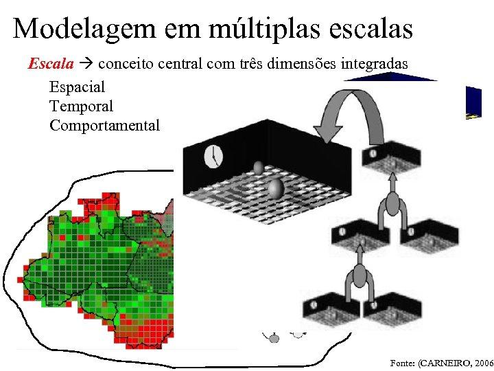 Modelagem em múltiplas escalas Escala conceito central com três dimensões integradas Espacial Temporal Comportamental