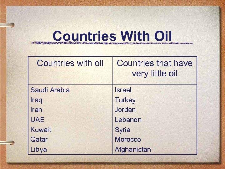 Countries With Oil Countries with oil Saudi Arabia Iraq Iran UAE Kuwait Qatar Libya