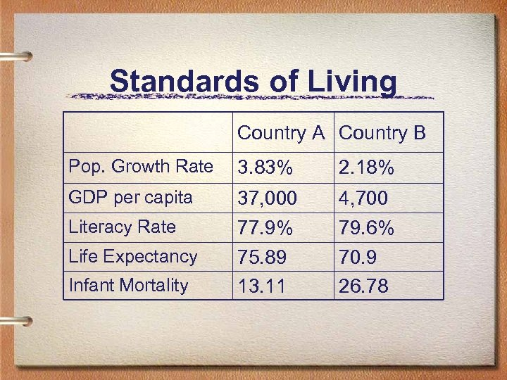 Standards of Living Country A Country B Pop. Growth Rate 3. 83% 2. 18%