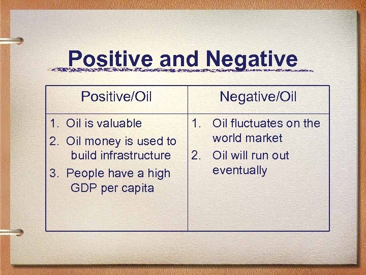 Positive and Negative Positive/Oil Negative/Oil 1. Oil is valuable 2. Oil money is used