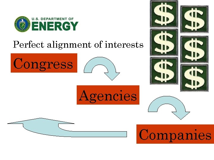 Perfect alignment of interests Congress Agencies Companies