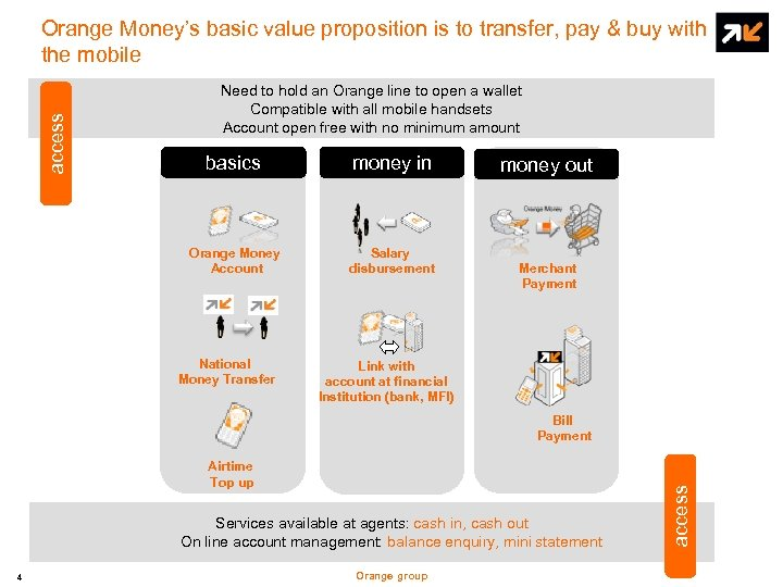 access Orange Money's basic value proposition is to transfer, pay & buy with the