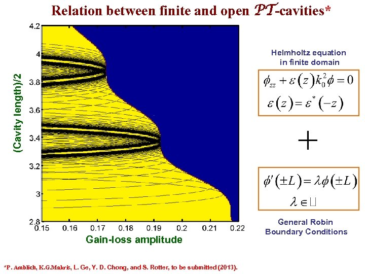 Relation between finite and open PT-cavities* (Cavity length)/2 Helmholtz equation in finite domain Gain-loss