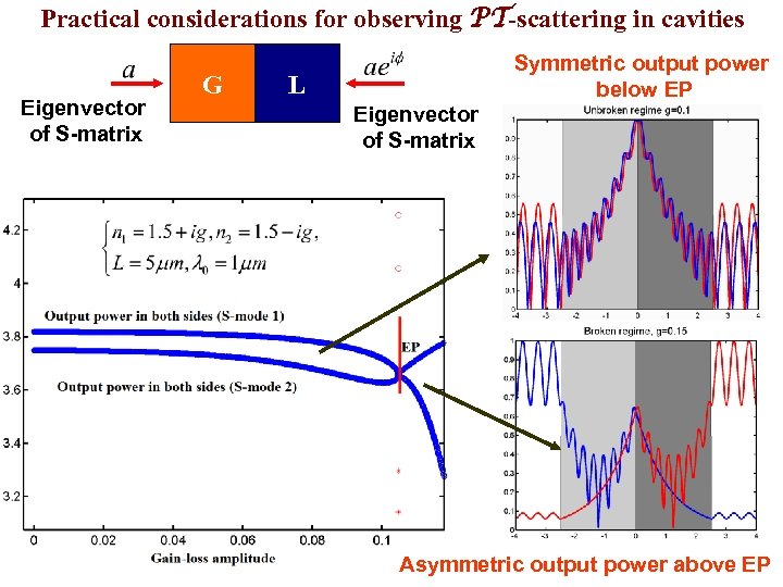 Practical considerations for observing PT-scattering in cavities Eigenvector of S-matrix G Symmetric output power
