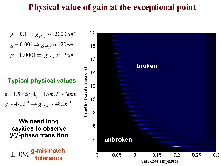 Physical value of gain at the exceptional point broken Typical physical values We need