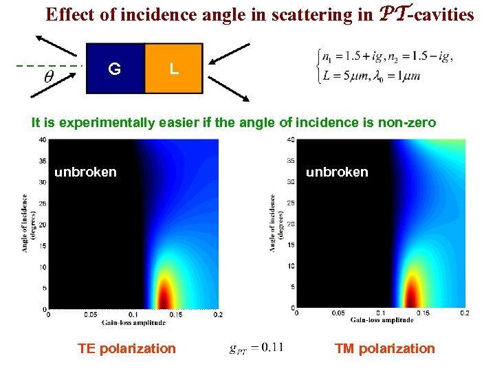 Effect of incidence angle in scattering in PT-cavities It is experimentally easier if the