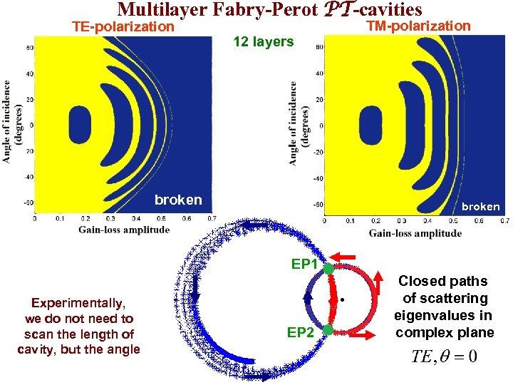 Multilayer Fabry-Perot PT-cavities TE-polarization TM-polarization 12 layers broken EP 1 Experimentally, we do not