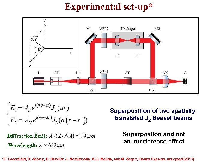 Experimental set-up* Superposition of two spatially translated J 2 Bessel beams Diffraction limit: Wavelength: