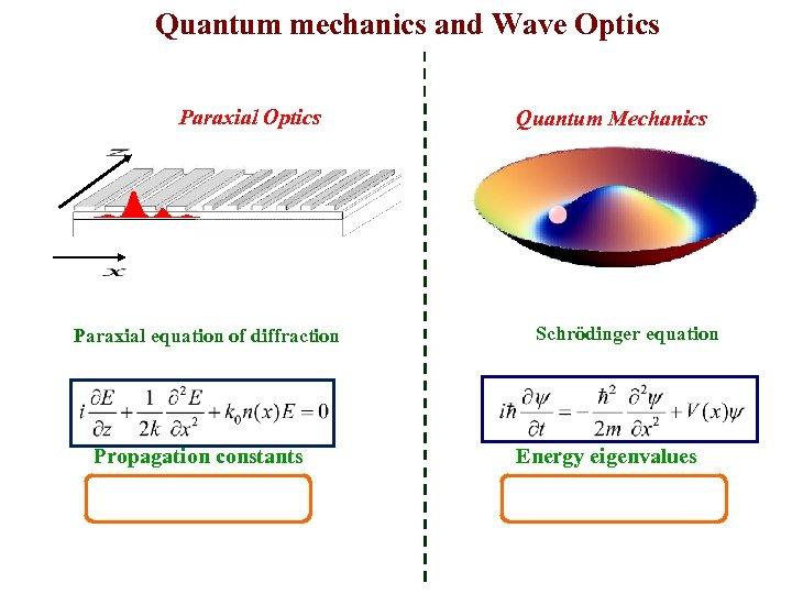 Quantum mechanics and Wave Optics Paraxial equation of diffraction Propagation constants Quantum Mechanics Schrödinger