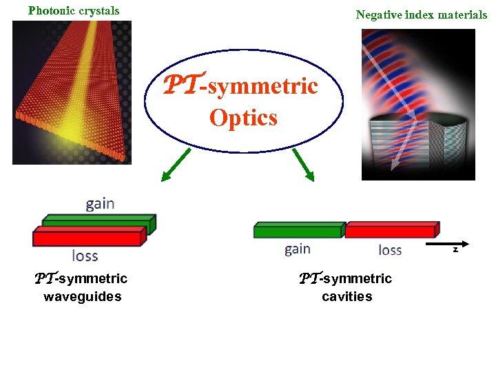Photonic crystals Negative index materials PT-symmetric Optics z PT-symmetric waveguides PT-symmetric cavities