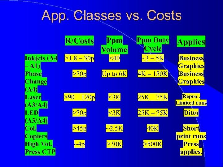 App. Classes vs. Costs