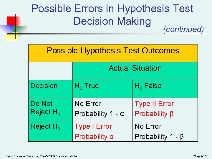 Possible Errors in Hypothesis Test Decision Making (continued) Possible Hypothesis Test Outcomes Actual Situation