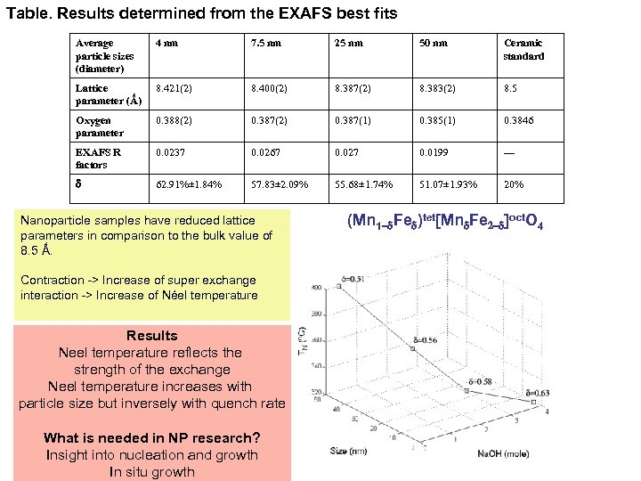 Table. Results determined from the EXAFS best fits Average particle sizes (diameter) 4 nm