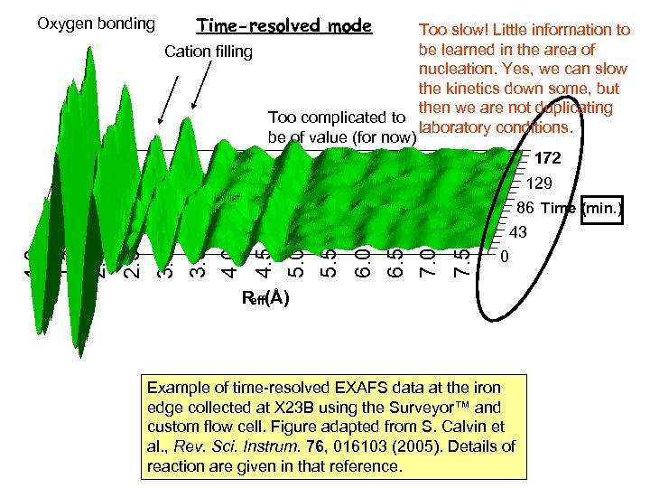 Oxygen bonding Time-resolved mode Too slow! Little information to be learned in the area