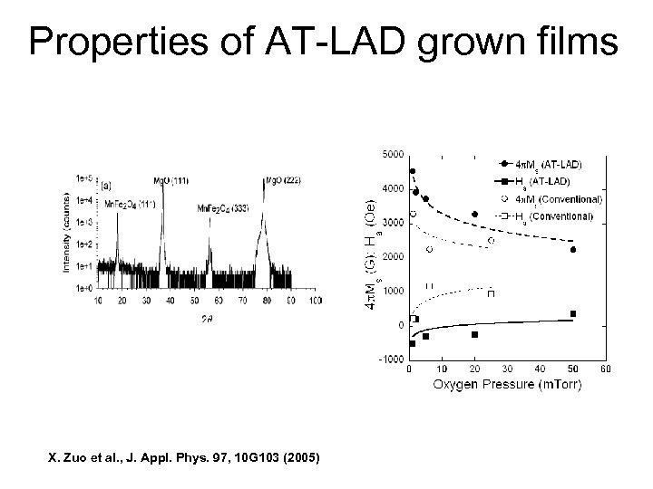 Properties of AT-LAD grown films X. Zuo et al. , J. Appl. Phys. 97,