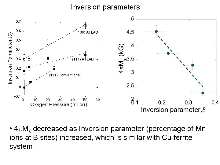 Inversion parameters • 4 p. Ms decreased as Inversion parameter (percentage of Mn ions