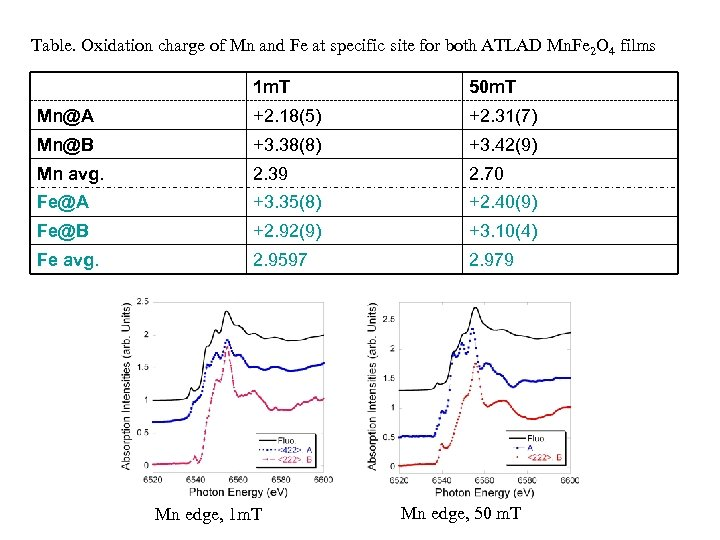 Table. Oxidation charge of Mn and Fe at specific site for both ATLAD Mn.