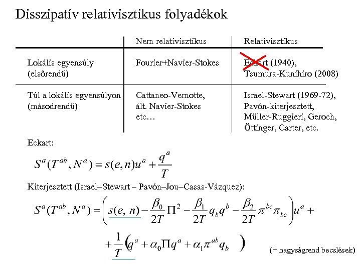 Disszipatív relativisztikus folyadékok Nem relativisztikus Relativisztikus Lokális egyensúly (elsőrendű) Fourier+Navier-Stokes Eckart (1940), Tsumura-Kunihiro (2008)