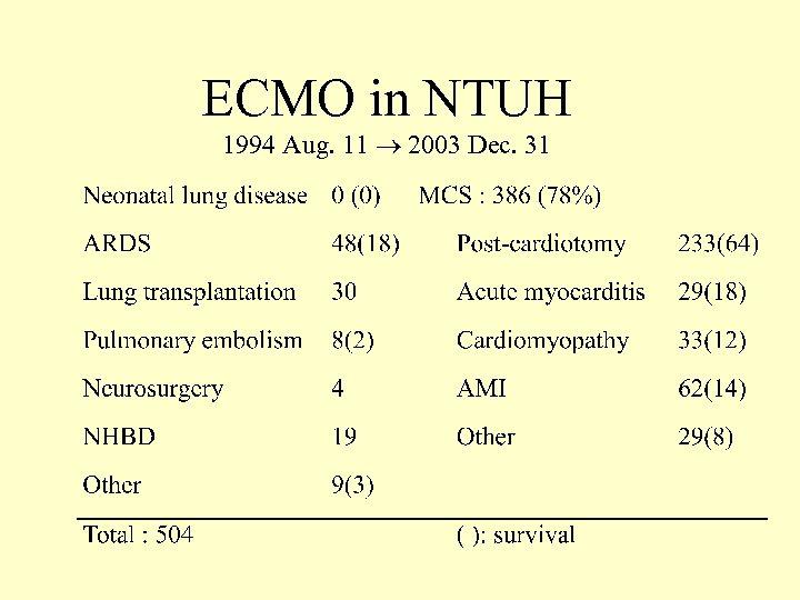ECMO in NTUH 1994 Aug. 11 2003 Dec. 31