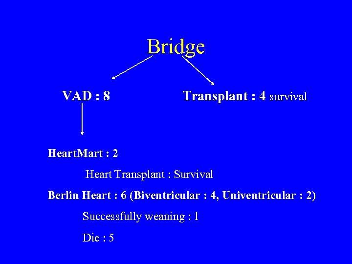 Bridge VAD : 8 Transplant : 4 survival Heart. Mart : 2 Heart Transplant