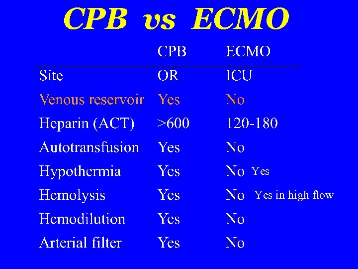 CPB vs ECMO Yes in high flow