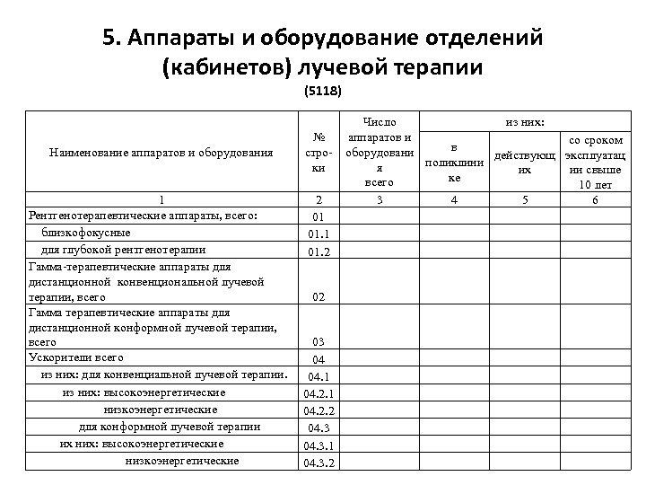 5. Аппараты и оборудование отделений (кабинетов) лучевой терапии (5118) Наименование аппаратов и оборудования 1