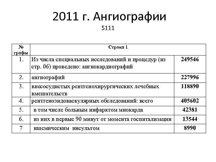 2011 г. Ангиографии 5111 № графы Строка 1 1. Из числа специальных исследований и
