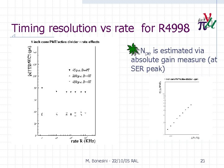 Timing resolution vs rate for R 4998 Npe is estimated via absolute gain measure