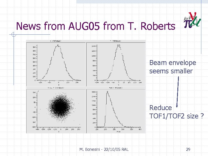 News from AUG 05 from T. Roberts Beam envelope seems smaller Reduce TOF 1/TOF