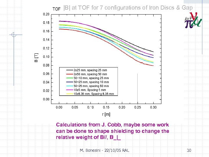 |B| at TOF for 7 configurations of Iron Discs & Gap Calculations from J.