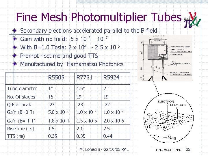 Fine Mesh Photomultiplier Tubes Secondary electrons accelerated parallel to the B-field. Gain with no