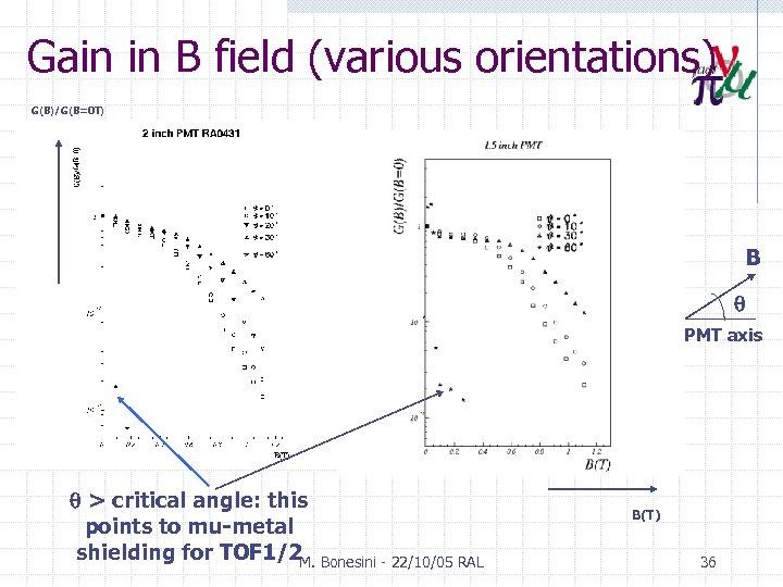 "Gain in B field (various orientations) G(B)/G(B=0 T) G(T)/G(0) B PMT axis 2"" >"