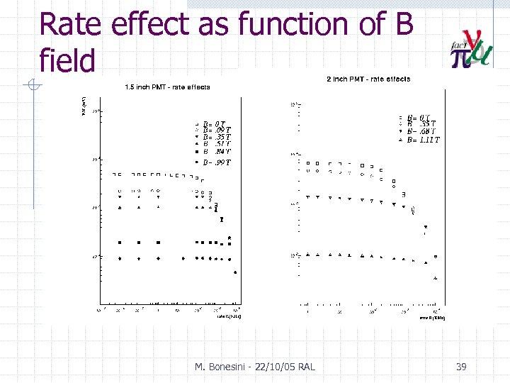 Rate effect as function of B field M. Bonesini - 22/10/05 RAL 39