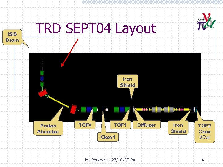 ISIS Beam TRD SEPT 04 Layout Iron Shield Proton Absorber TOF 0 TOF 1