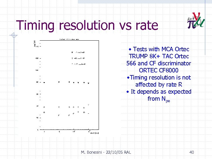 Timing resolution vs rate • Tests with MCA Ortec TRUMP 8 K+ TAC Ortec
