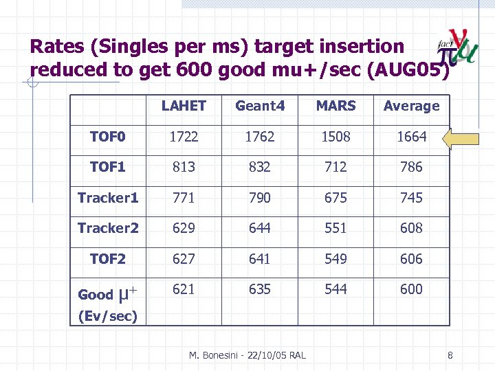 Rates (Singles per ms) target insertion reduced to get 600 good mu+/sec (AUG 05)