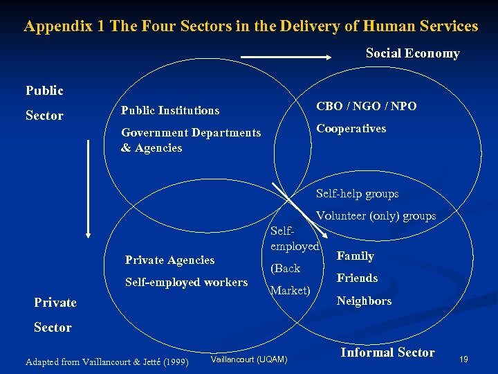Appendix 1 The Four Sectors in the Delivery of Human Services Social Economy Public