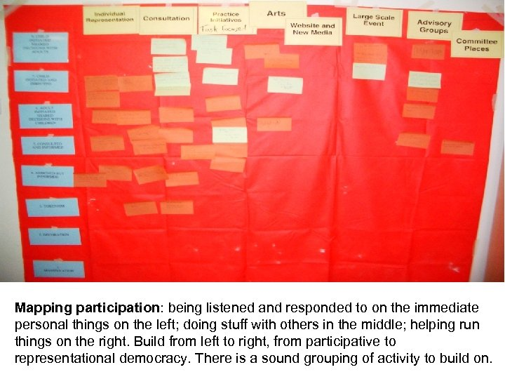 Mapping participation: being listened and responded to on the immediate personal things on the